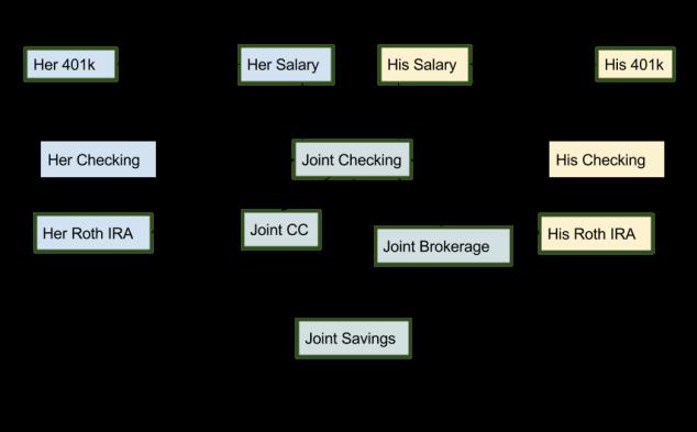 Joint Finances - 2018