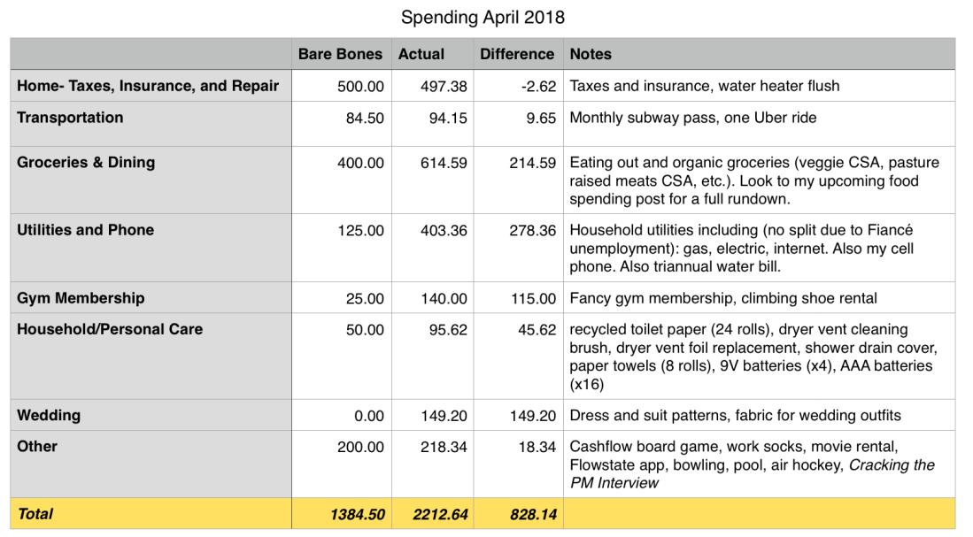 april 2018 spend.png