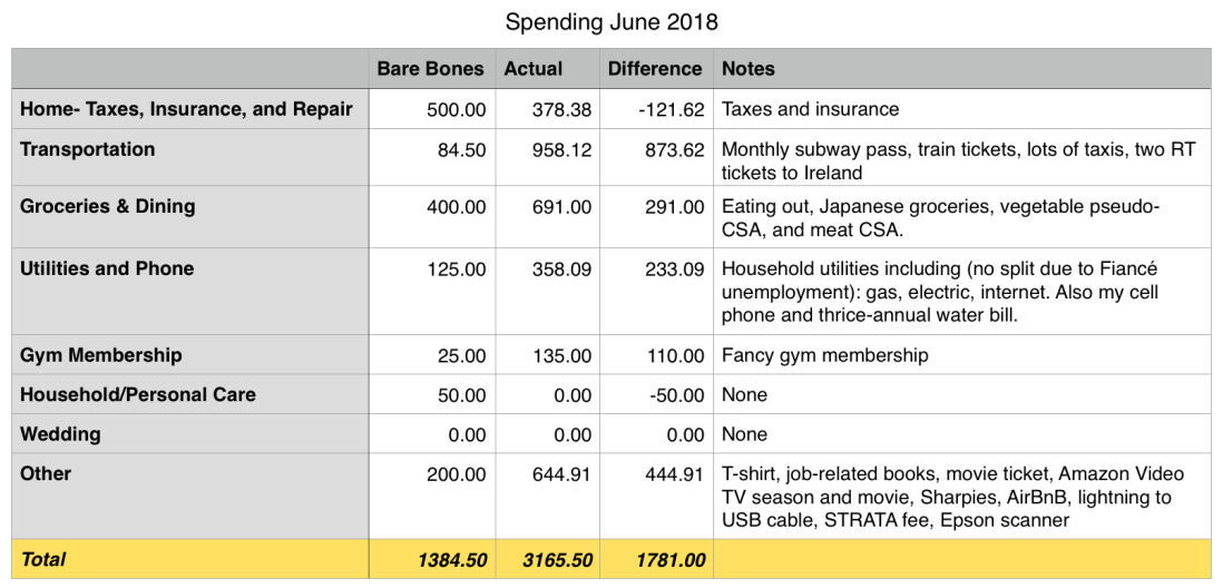 June 18 spend.png