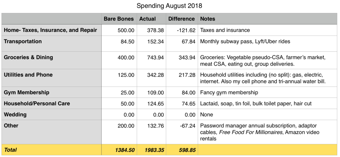aug 2018 spend.png